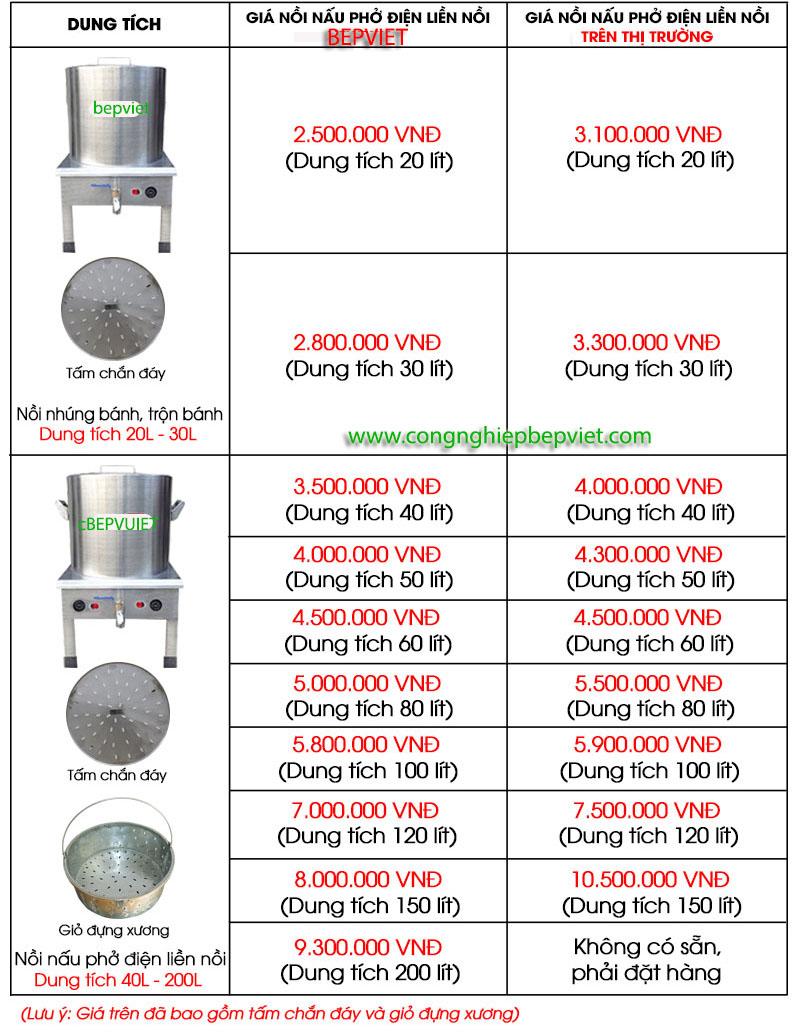 Bảng giá nồi nấu phở điện 200 lít